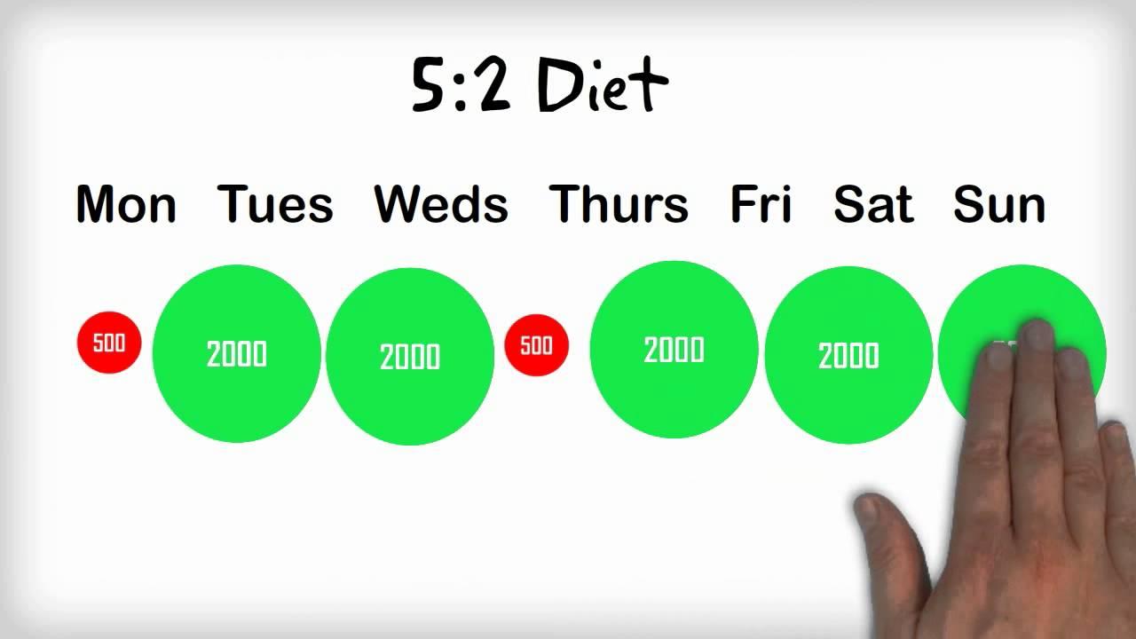 Dieta 5:2 Sau 2 Zile De Post, 5 Zile De Placere